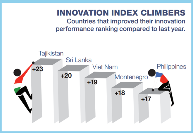 Vietnam rises 19 places in 2015 Global Innovation Index  - ảnh 1