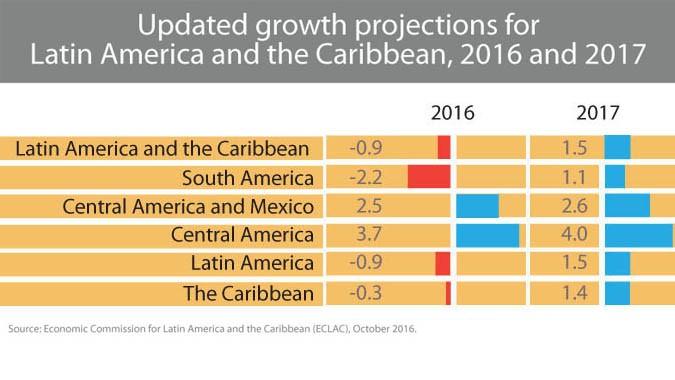 Latin America's economy in 2016 - ảnh 1
