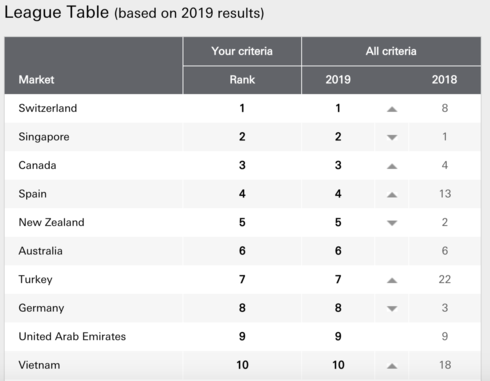 Vietnam ranked in top 10 countries for expats: HSBC survey - ảnh 2