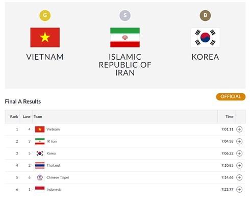 ジャカルタ・アジア大会で、ベトナムは金メダル獲得 - ảnh 1