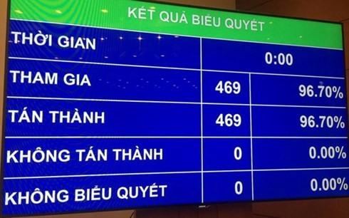 ベトナム国会、CPTPP協定の批准決議を可決 - ảnh 1