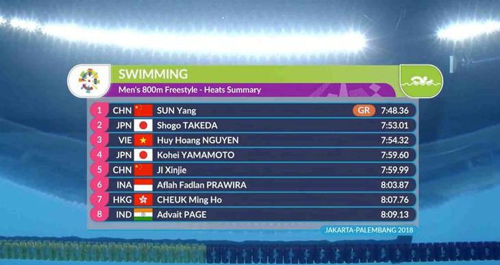 ASIAD 2018 : médaille de bronze de natation du Vietnam - ảnh 1