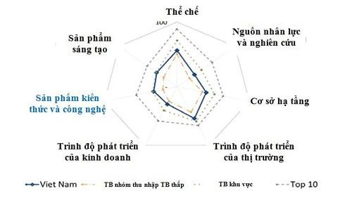ベトナムの刷新事業、正しい方向に進む GIIランク上昇 - ảnh 1