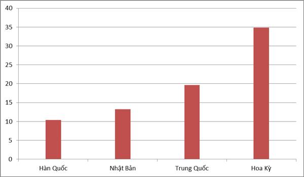 越南2016年对4大市场出口均超100亿美元 - ảnh 1