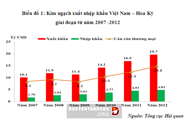 Amerika Serikat adalah pasar barang yang terbesar bagi Vietnam - ảnh 1