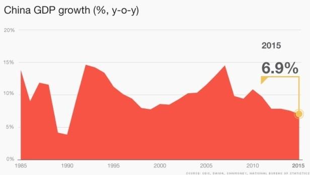 Pertumbuhan ekonomi Tiongkok pada tahun 2015 adalah yang paling rendah selama 25 tahun ini - ảnh 1