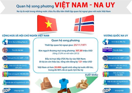 Förderung der Beziehungen zwischen Vietnam und Norwegen - ảnh 1