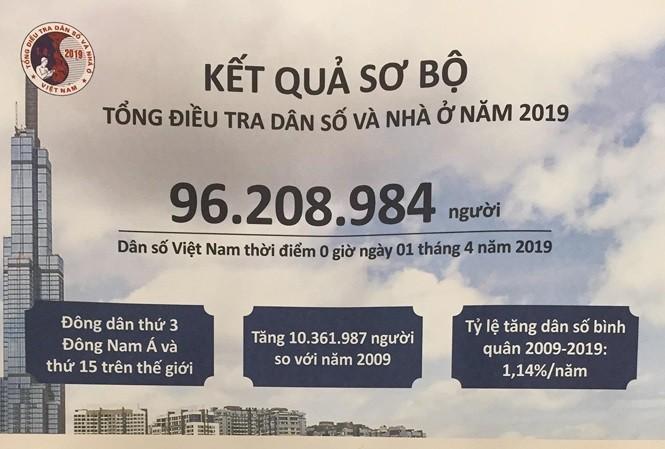 Vietnam hat nun mehr als 96 Millionen Einwohner - ảnh 1