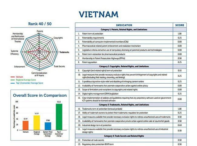 Total poin Vietnam meningkat dalam daftar pemeringkatan Indeks kepemilikan intelektual internasional - ảnh 1