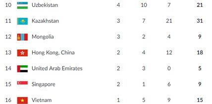 Viet Nam sementara menduduki posisi ke-16 di Asian Games 2018 - ảnh 1