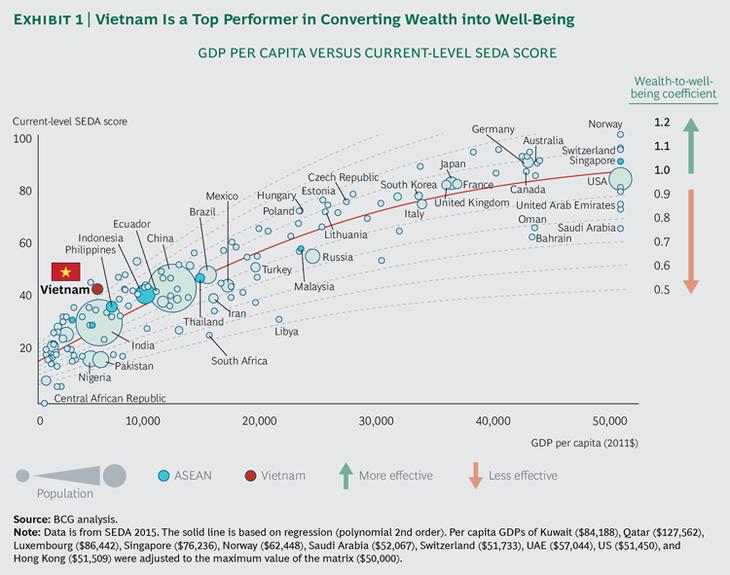 เวียดนามเป็นประเทศนำหน้าในการแปลงความเจริญเติบโตทางเศรษฐกิจเป็นคุณภาพชีวิต - ảnh 1