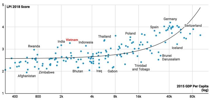 ดัชนีประสิทธิภาพในการบริการโลจิสติกส์ของเวียดนามในปี 2018 ได้เลื่อนขึ้น 25 อันดับเมื่อเทียบกับปี2016 - ảnh 1