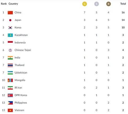 ASIAD 2018: Việt Nam tạm xếp thứ 13 trên bảng tổng sắp với 2 huy chương đồng - ảnh 1