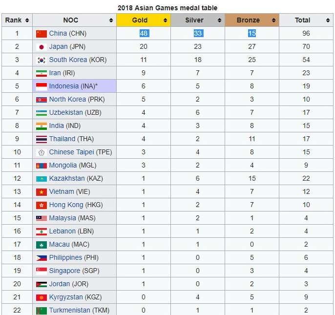 ASIAD 2018: Thể thao Việt Nam bứt tốc, lên vị trí thứ 13 trên bảng tổng sắp huy chương - ảnh 1