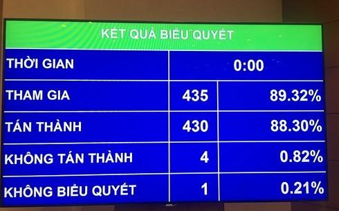 越南国会表决通过《国防法修正案》 - ảnh 1