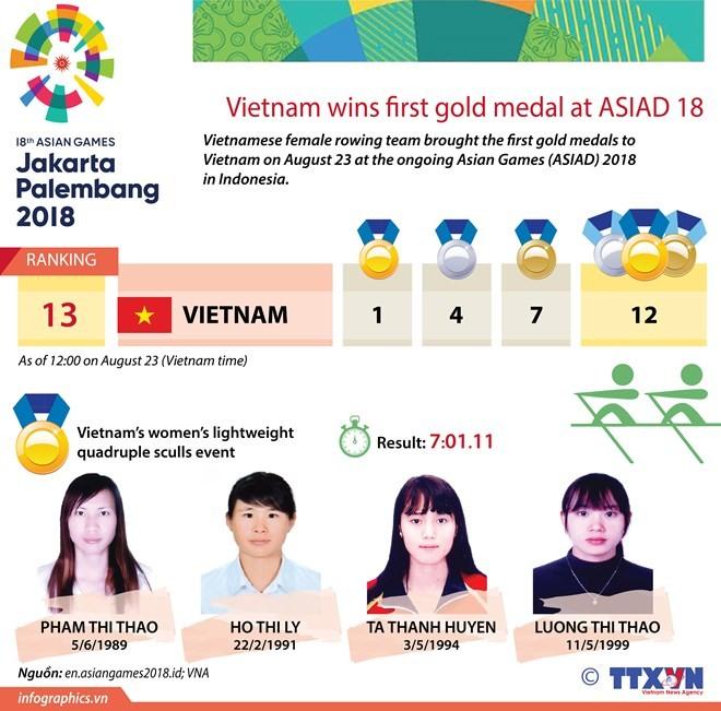 Voice of Vietnam awards 8,600 USD to Vietnamese rowing team - ảnh 1