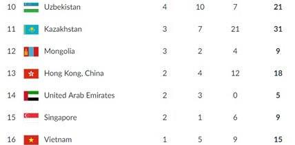 เวียดนามอยู่อันดับที่ 16 ในตารางเหรียญรางวัลหลังวันที่ 7 ของการแข่งขันกีฬาเอเชียนเกมส์ 2018 - ảnh 1