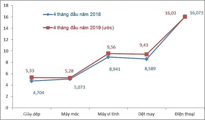 Vietnam's export-import turnover hit 157 billion USD in four months - ảnh 1