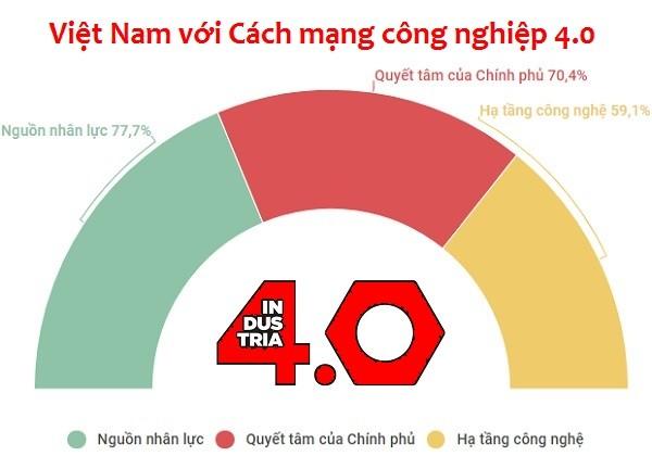 Vietnam setzt Ziele bei der vierten Industrierevolution  - ảnh 1