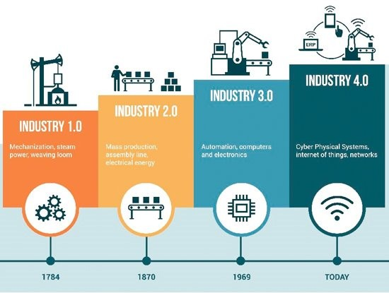 The Fourth Industrial Revolution, global politics and Indo-Pacific security - ảnh 2