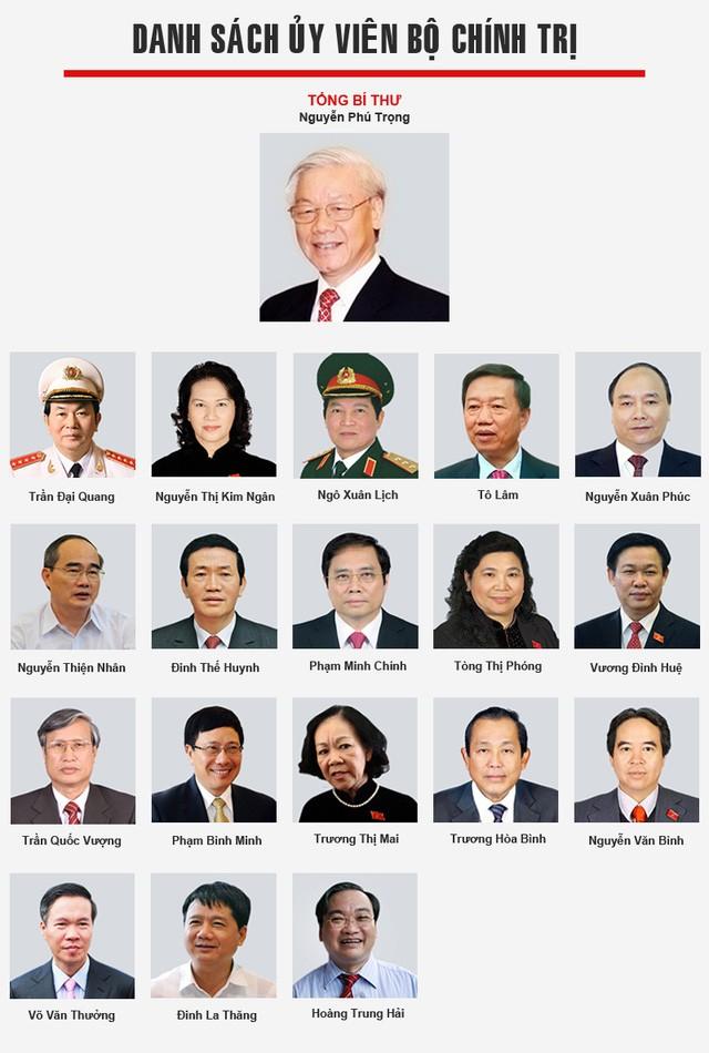 ประกาศรายชื่อสมาชิกกรมการเมืองพรรคคอมมิวนิสต์เวียดนามสมัยที่12 - ảnh 1
