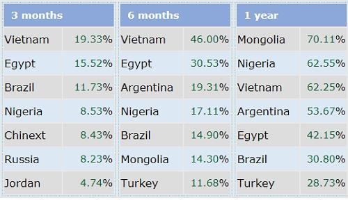 베트남 증권 3개월만에 세계 1위 - ảnh 1