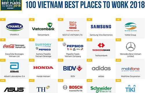 베트남 최고의 직장 리스트 - ảnh 1