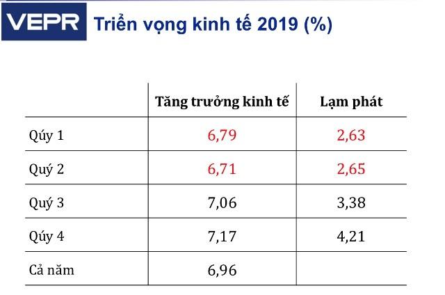 6 tháng đầu năm, kinh tế Việt Nam tăng trưởng 6,76% - ảnh 2
