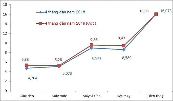 За 4 месяца объём внешней торговли Вьетнама составил $156,8 млрд - ảnh 1