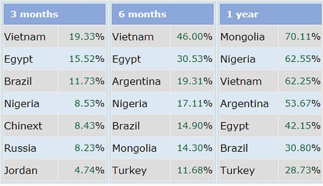 La Bourse vietnamienne en tête du classement mondiale - ảnh 1