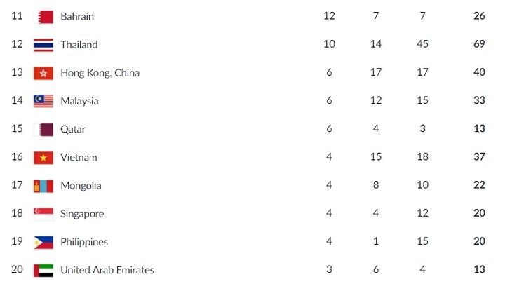 ASIAD 18: Le Vietnam remporte de nouvelles médailles - ảnh 1