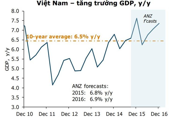 ธนาคารสแตนดาร์ดชาร์เตอร์ดคาดการณ์ว่า จีดีพีของเวียดนามอาจบรรลุร้อยละ 6.9 - ảnh 1