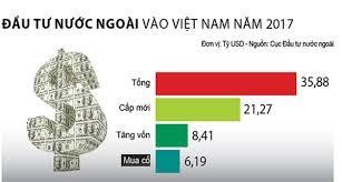 ปี 2017 เวียดนามได้สร้างสถิติในการดึงดูดการลงทุน FDI - ảnh 1